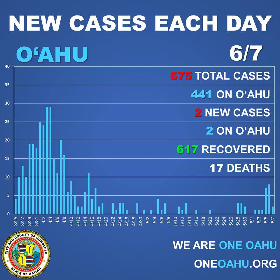 6月7日ハワイ感染者数