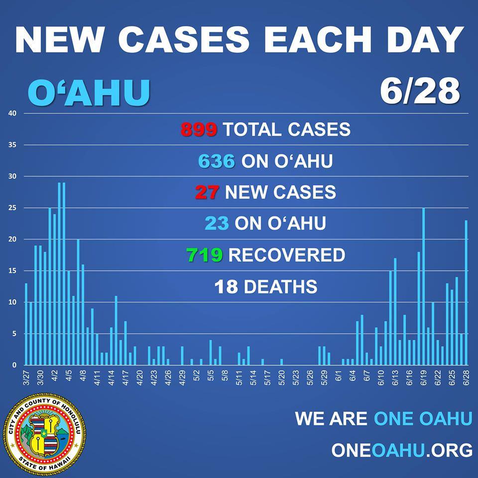 6月28日ハワイ状況