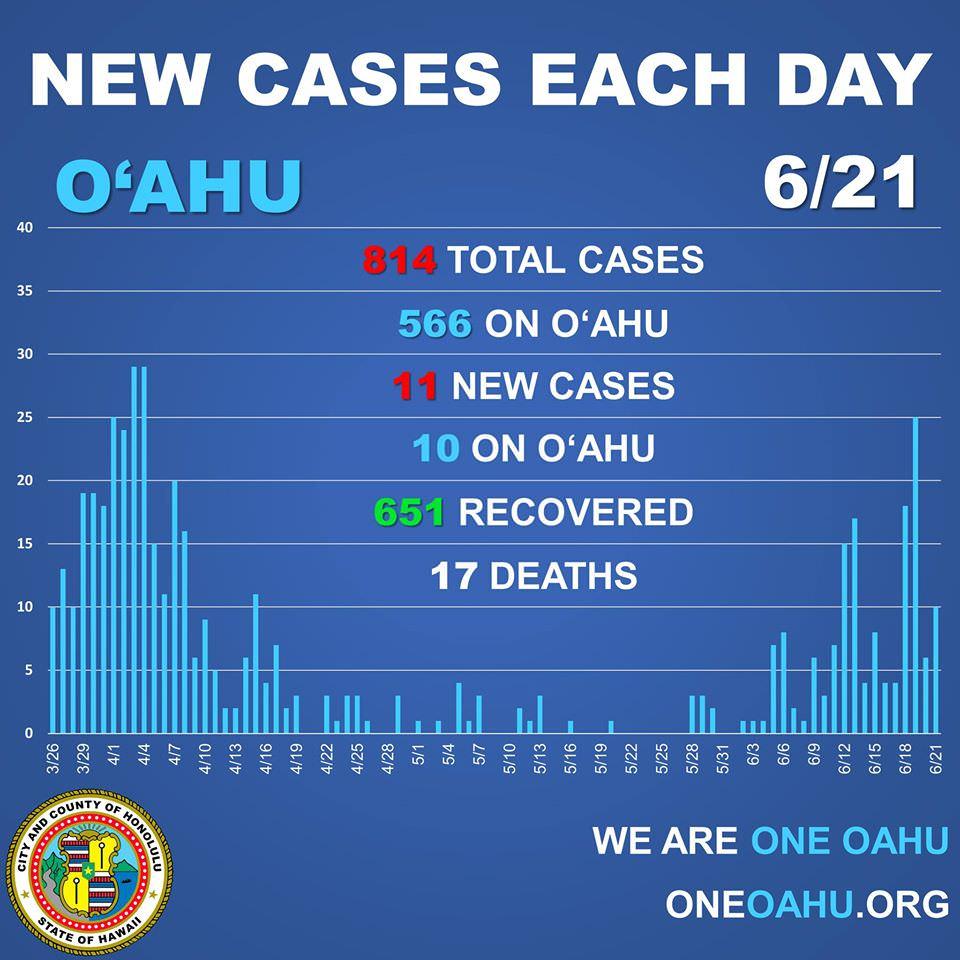 6月21日ハワイ状況