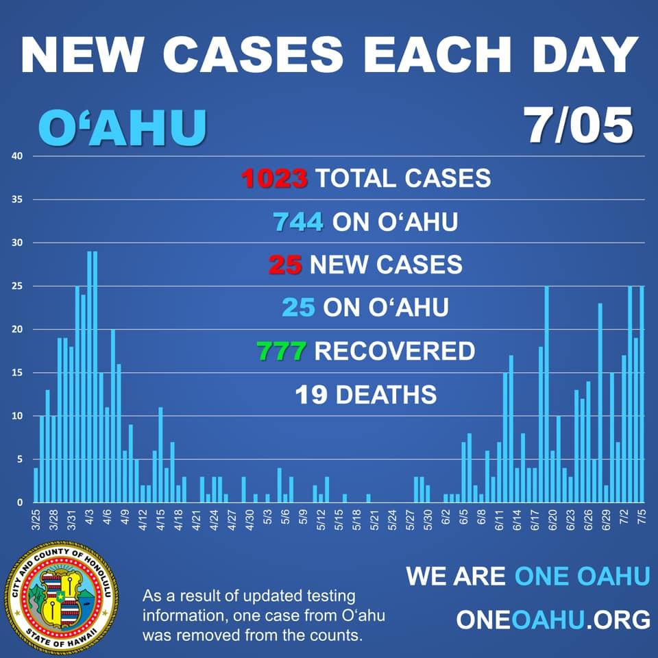 ハワイ7月5日感染者数