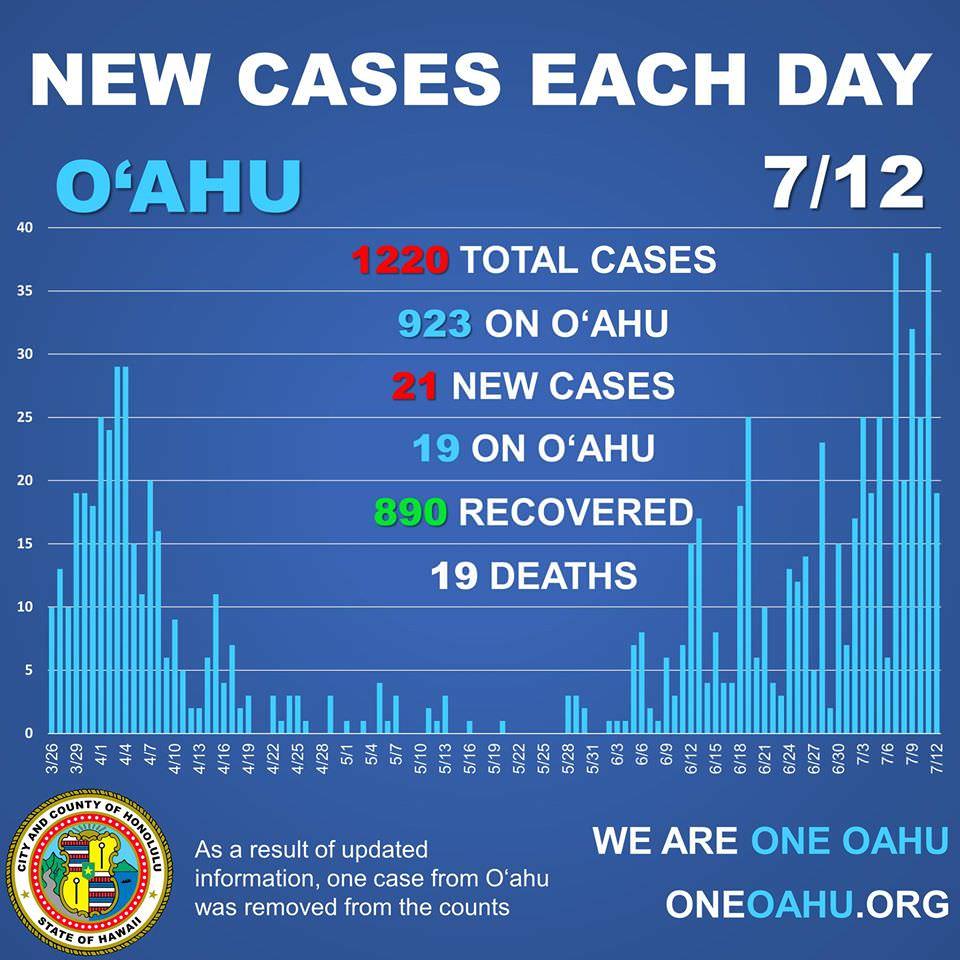 ハワイ感染者数